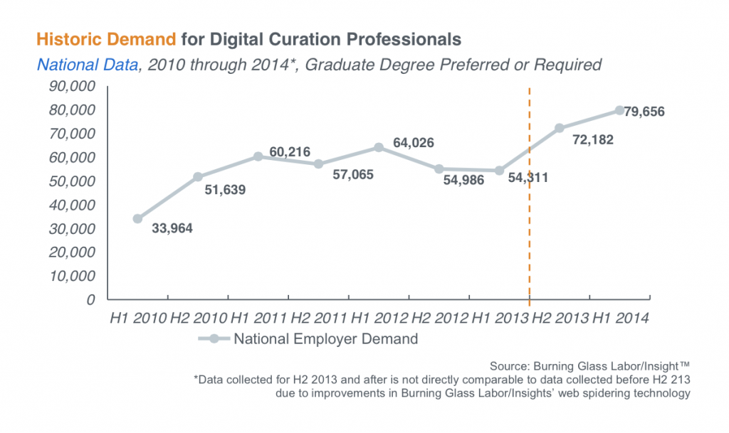 digital curation job growth chart